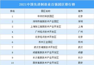 2021中国先进制造业百强园区排行榜(附完整榜单)