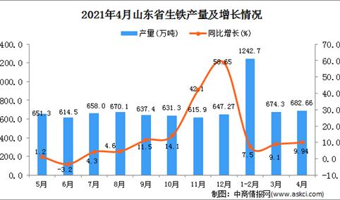 2021年4月山东省生铁产量数据统计分析