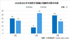 2021年第一季度医疗器械融资情况大数据分析(图)