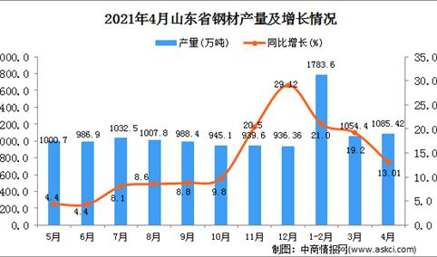 2021年4月山东省钢材产量数据统计分析