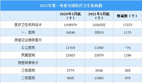 2021年3月底全国医疗卫生机构数统计情况(图)
