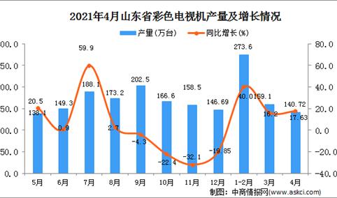 2021年4月山东省彩色电视机产量数据统计分析