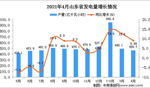 2021年4月山东省发电量数据统计分析