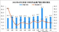2021年4月江西省十种有色金属产量数据统计分析