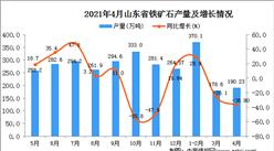 2021年4月山东省铁矿石产量数据统计分析