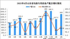 2021年4月山东省包装专用设备产量数据统计分析