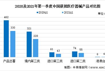 2021年第一季度批准注册医械产品公布:330个医械产品获准注册(图)