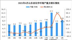 2021年4月山东省化学纤维产量数据统计分析