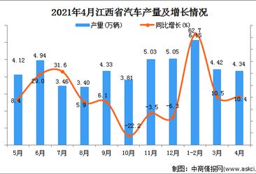 2021年4月江西省汽车产量数据统计分析