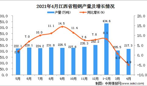 2021年4月江西省粗钢产量数据统计分析