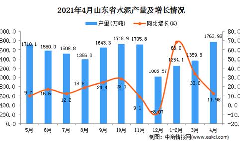 2021年4月山东省水泥产量数据统计分析