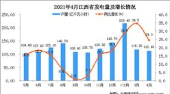 2021年4月江西省发电量数据统计分析