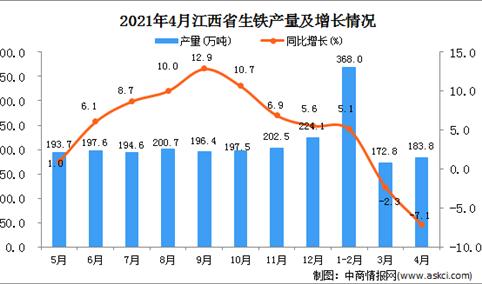 2021年4月江西省生铁产量数据统计分析