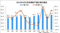 2021年4月江西省铜材产量数据统计分析