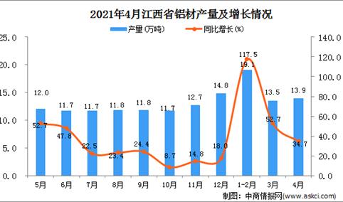 2021年4月江西省铝材产量数据统计分析