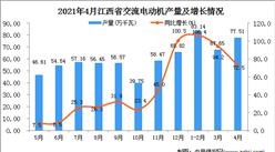 2021年4月江西省交流电动机产量数据统计分析