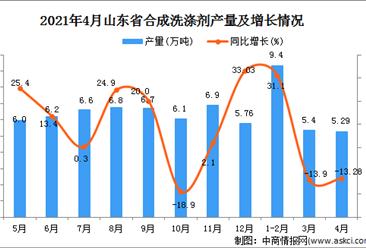 2021年4月山东省合成洗涤剂产量数据统计分析
