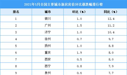 2021年5月新房房价涨跌排行榜:银川领涨全国 广州位居第二(图)