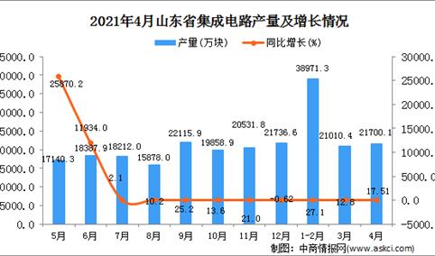 2021年4月山东省集成电路产量数据统计分析