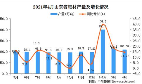 2021年4月山东省铝材产量数据统计分析