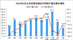 2021年4月山东省移动通信手持机产量数据统计分析