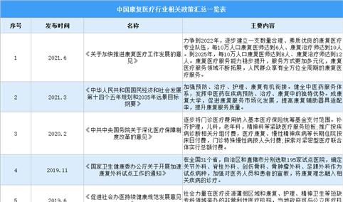2021年中国康复医疗行业最新政策汇总一览(图)