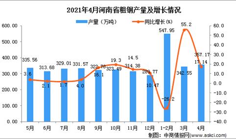 2021年4月河南省粗钢产量数据统计分析