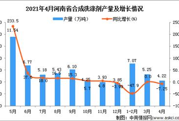 2021年4月河南省合成洗涤剂产量数据统计分析