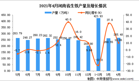 2021年4月河南省生铁产量数据统计分析