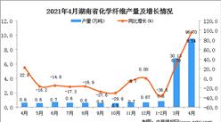2021年4月湖北省化学纤维产量数据统计分析
