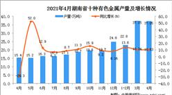 2021年4月湖北省十种有色金属产量数据统计分析