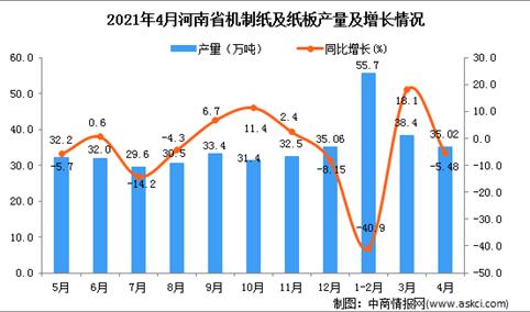 2021年4月河南省机制纸及纸板产量数据统计分析