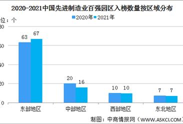 """2021年中国先进制造业百强园区区域分布情况:呈现""""东强西弱""""格局(图)"""
