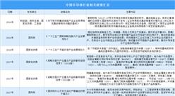 国家鼓励半导体产业发展 2021年中国半导体行业最新政策汇总一览(图)