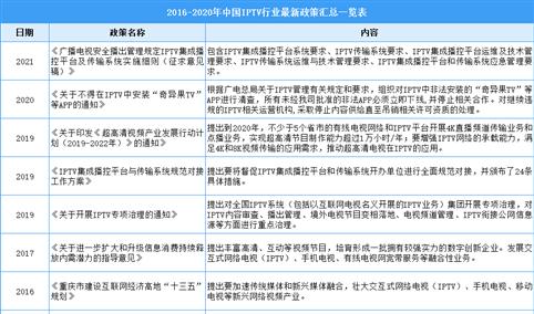 2021年中国IPTV行业最新政策汇总一览(图)