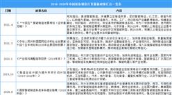 2021年中国装备制造行业最新政策汇总一览(图)