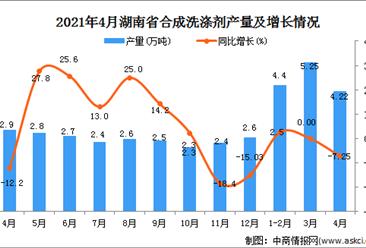 2021年4月湖北省合成洗涤剂产量数据统计分析