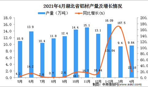 2021年4月湖北省铝材产量数据统计分析