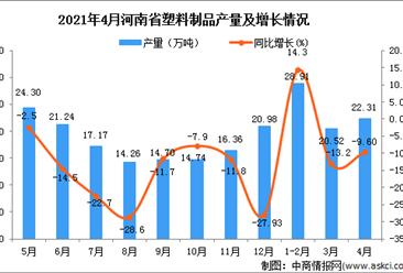 2021年4月河南省塑料制品產量數據統計分析