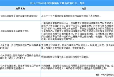 2021年中国短视频行业最新政策汇总一览(图)