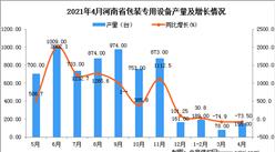 2021年4月河南省包装专用设备产量数据统计分析