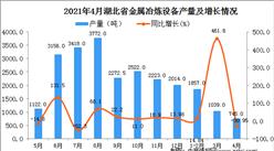 2021年4月湖北省金属冶炼设备产量数据统计分析