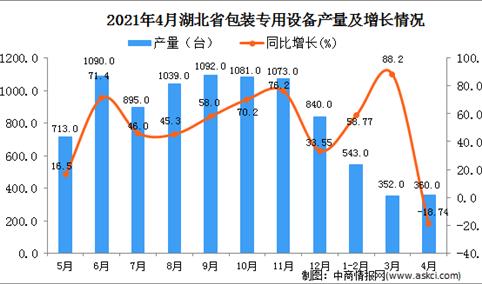 2021年4月湖北省包装专用设备产量数据统计分析