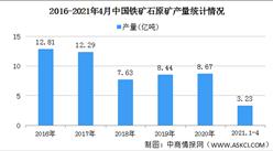2021年中国铁矿石原矿行业区域分布现状分析:主要集中华北东北地区(图)