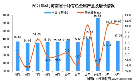 2021年4月河南省十种有色金属产量数据统计分析