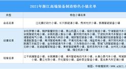 2021年浙江高端装备制造特色小镇汇总(名单)