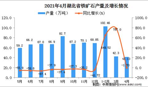2021年4月湖北省铁矿石产量数据统计分析
