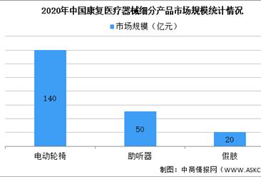2021年康复医疗器械市场现状预测及进出口数据分析(图)