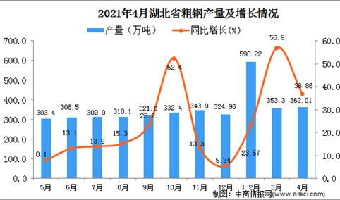 2021年4月湖北省粗钢产量数据统计分析