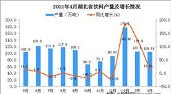 2021年4月湖北省饮料产量数据统计分析